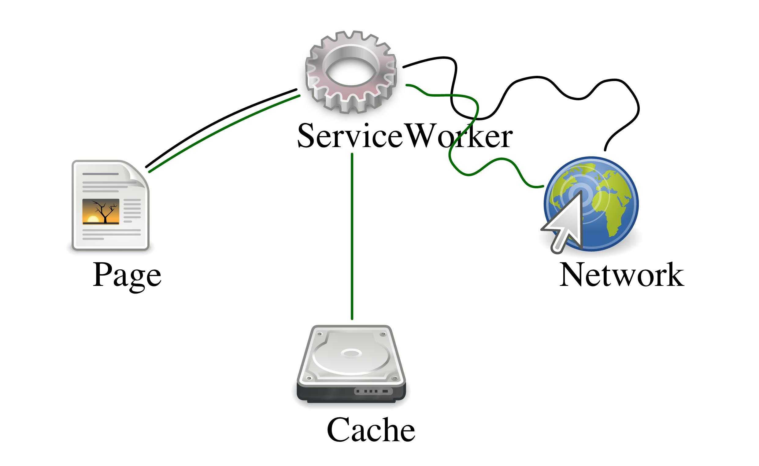 Qu'est ce qu'une Progressive Web App – PWA et comment ça fonctionne ?